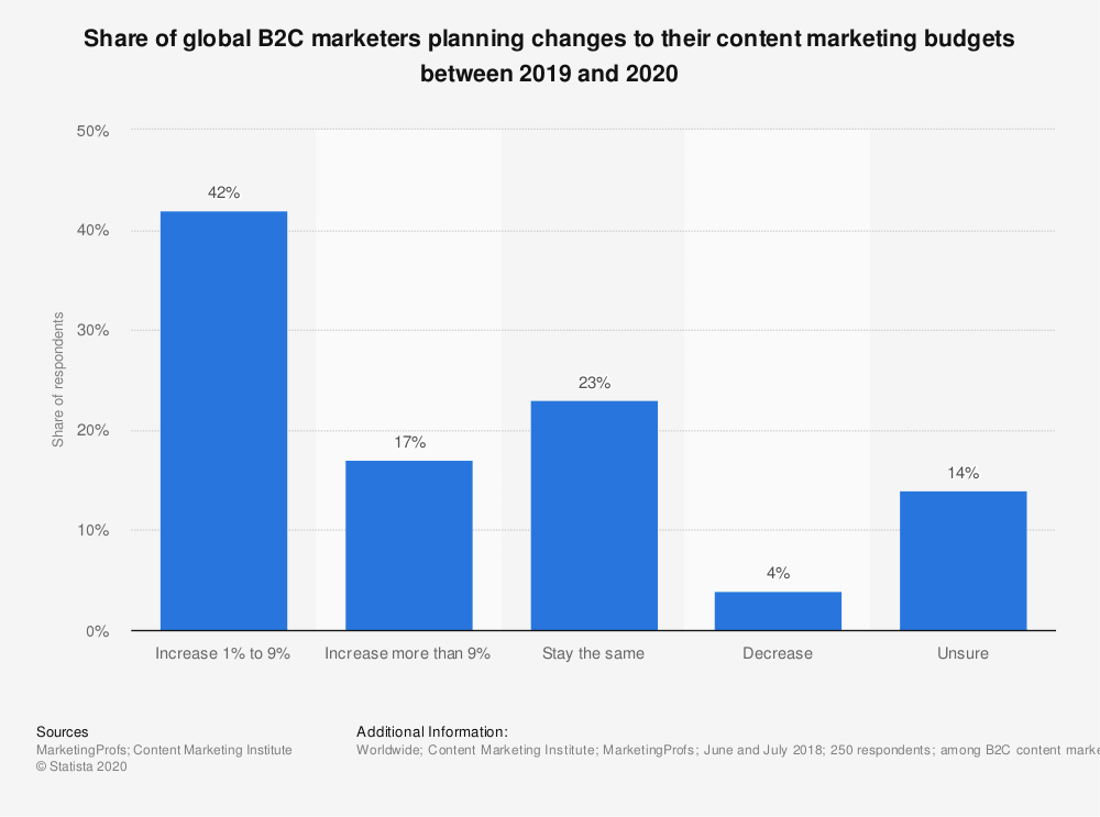 Share of global B2C marketers planning changes to their content marketing budgets between 2019 and 2020