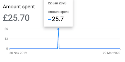 Google Smart Camapigns • Daily Spend Limit • KAYBE PPC Management